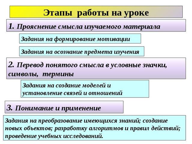 Этапы работы на уроке 1. Прояснение смысла изучаемого материала 2. Перевод по...