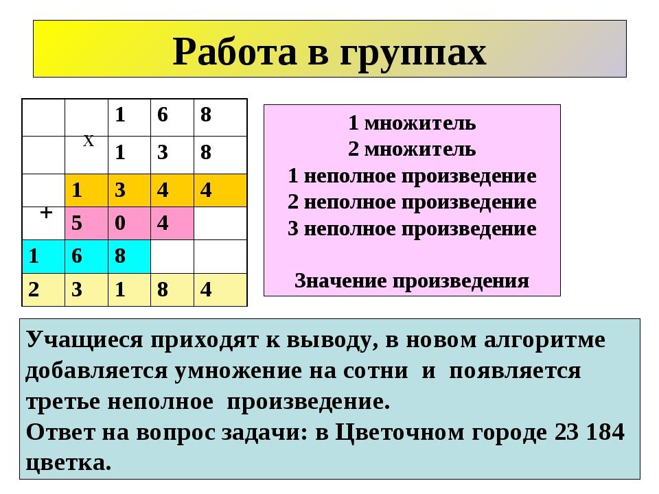 1 множитель 2 множитель 1 неполное произведение 2 неполное произведение 3 неп...
