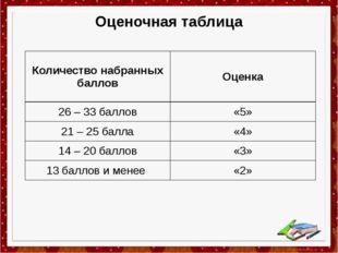 Оценочная таблица Количество набранных баллов Оценка 26–33баллов «5» 21–25бал