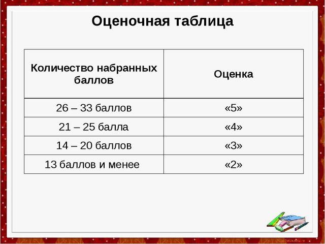 Оценочная таблица Количество набранных баллов Оценка 26–33баллов «5» 21–25бал...