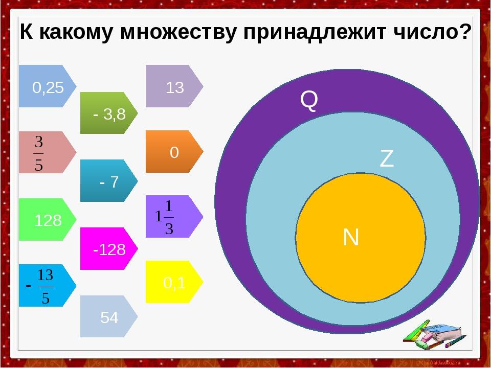 К какому множеству принадлежит число? 0,25 - 3,8 13 0 - 7 128 -128 54 0,1 Q Z N