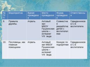 № П/П Мероприятие Время проведения Место проведения Форма проведения Ответств