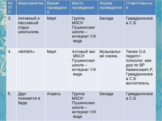 № П/П Мероприятие Время проведения Место проведения Форма проведения Ответств...