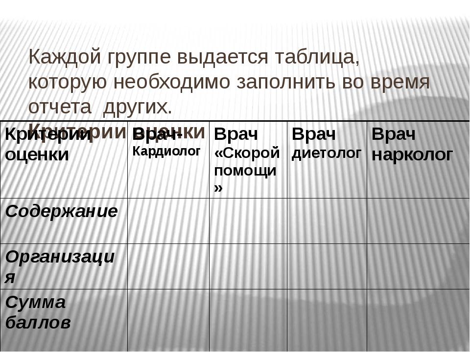 Каждой группе выдается таблица, которую необходимо заполнить во время отчета...