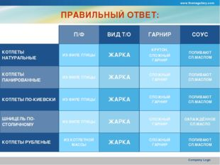 www.themegallery.com Company Logo ПРАВИЛЬНЫЙ ОТВЕТ: П/ФВИД Т/ОГАРНИРСОУС