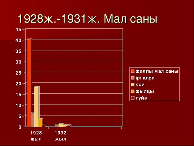 1928ж.-1931ж. Мал саны