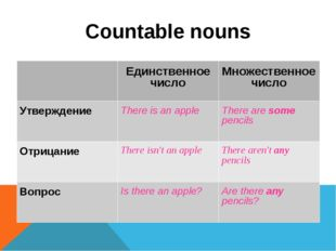 Countable nouns 	Единственное число	Множественное число Утверждение 	There is