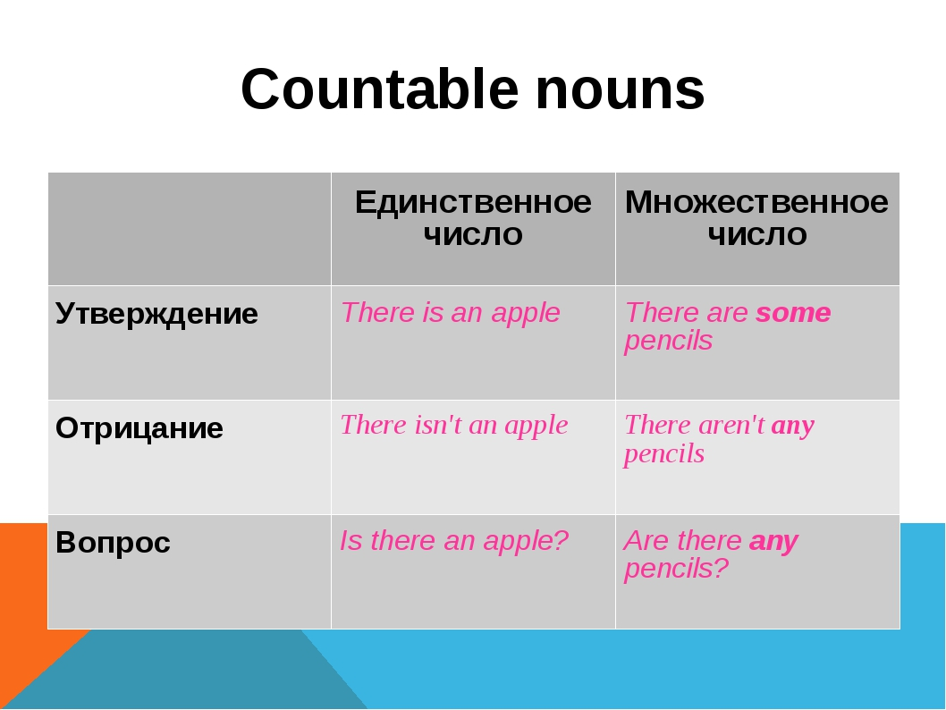 Countable nouns 	Единственное число	Множественное число Утверждение 	There is...