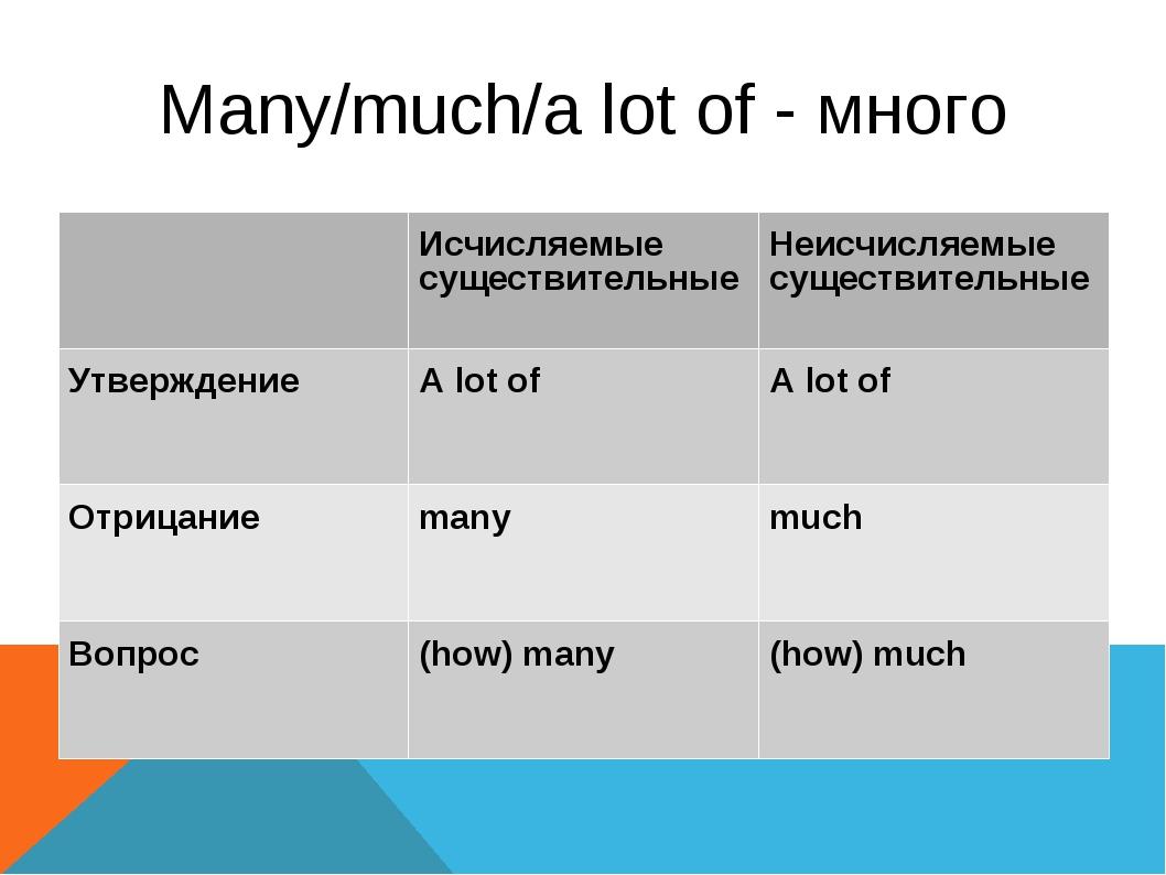 Many/much/a lot of - много Исчисляемые существительныеНеисчисляемые существ...