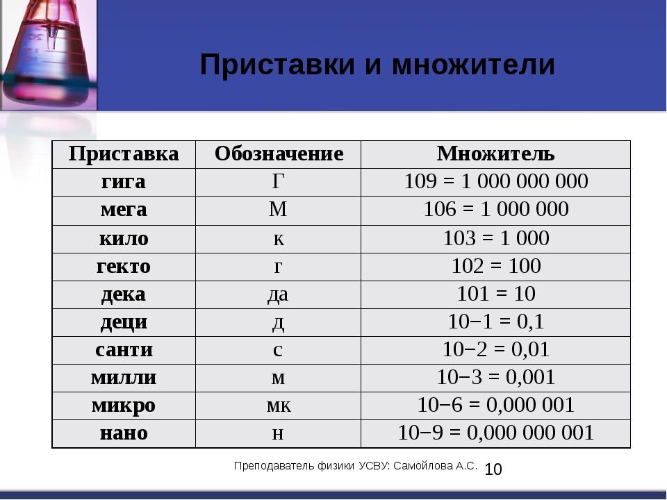 Приставки и множители Преподаватель физики УСВУ: Самойлова А.С. Приставка Обо...