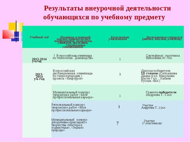 Результаты внеурочной деятельности обучающихся по учебному предмету Учебный г...