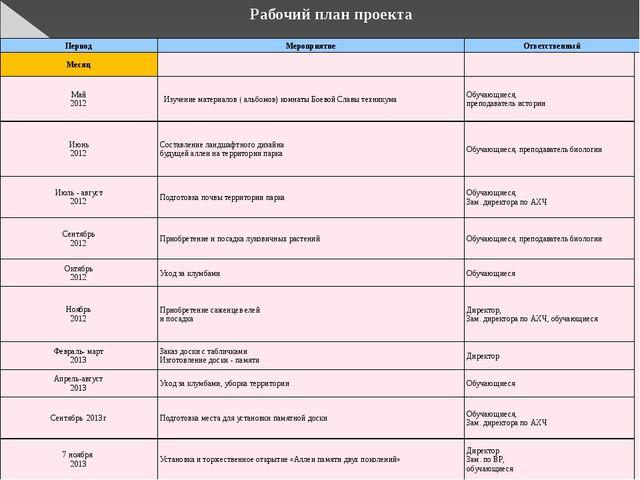 Рабочий план проекта Период Мероприятие Ответственный Месяц  Май 2012  Изуч...