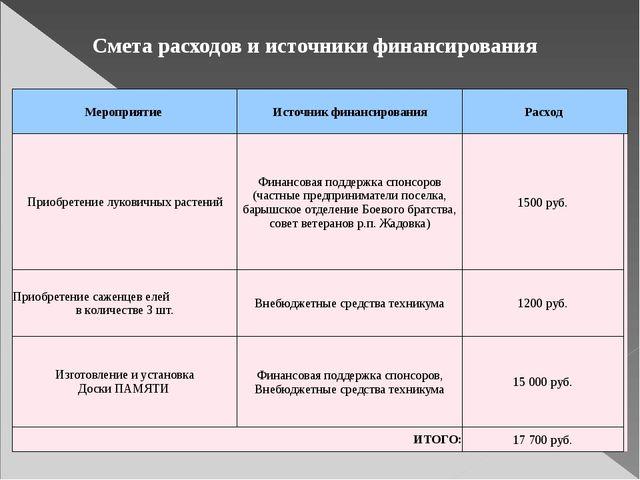 Смета расходов и источники финансирования Мероприятие Источник финансирования...