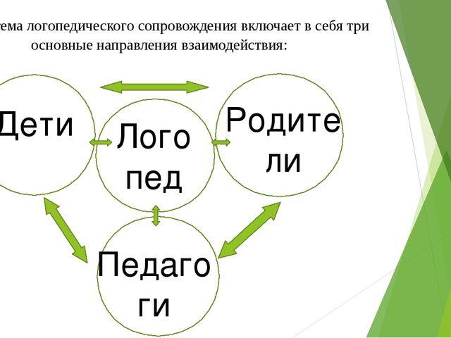 Система логопедического сопровождения включает в себя три основные направлен...