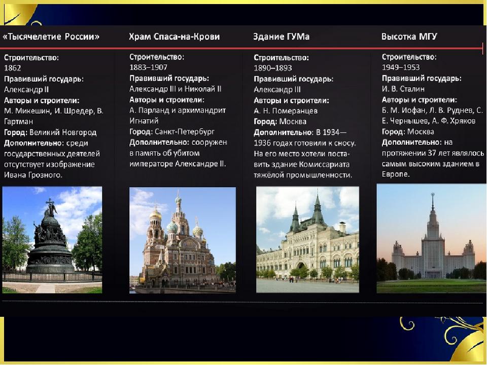 Культура история россии для егэ