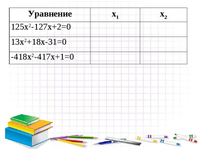 Уравнениеx1x2 125x2-127x+2=0 13x2+18x-31=0 -418x2-417x+1=0