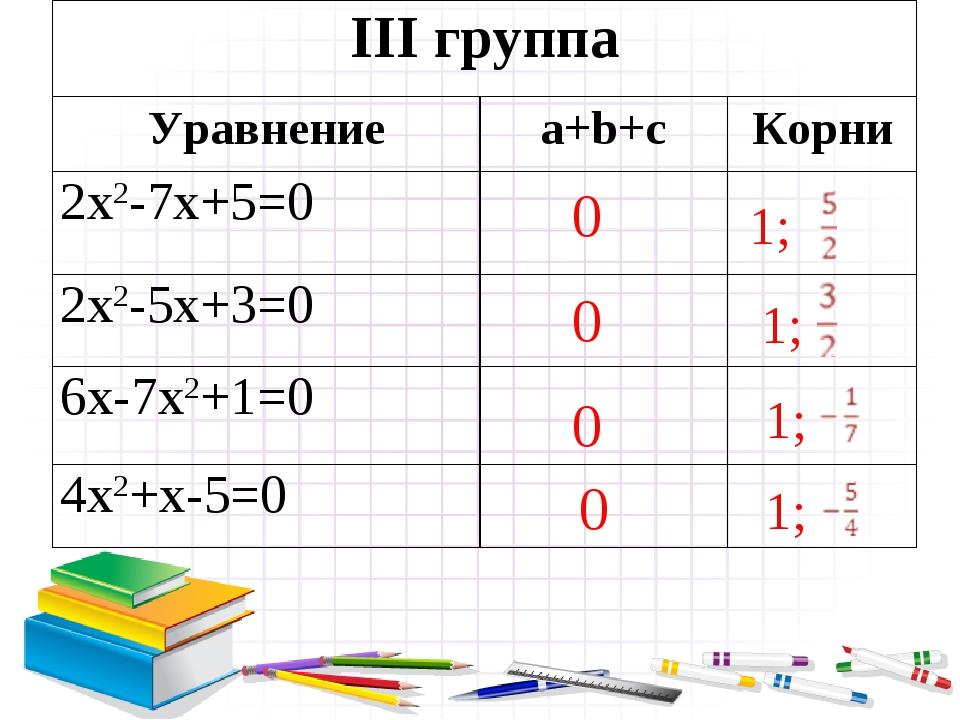 0 0 0 0 1; 1; 1; 1; III группа Уравнениеa+b+cКорни 2х2-7х+5=0 2х2-5х+3=0...