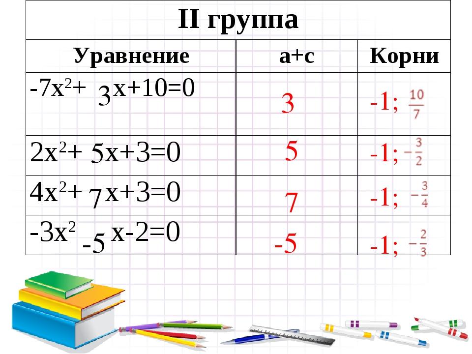 7 5 -5 3 5 7 -5 3 -1; -1; -1; -1; II группа Уравнениеa+cКорни -7х2+ х+10=0...
