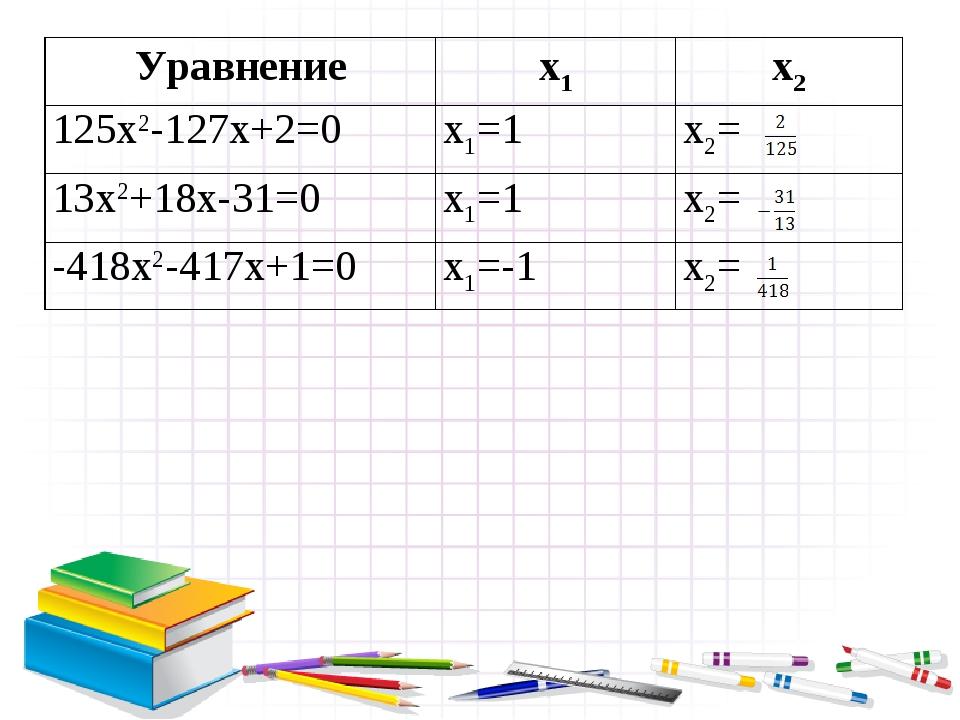 Уравнениеx1x2 125x2-127x+2=0x1=1x2= 13x2+18x-31=0x1=1x2= -418x2-417x+1=...