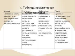 1. Таблица практических экспериментов Задание Что делал Наблюдения Вывод 1.Ус