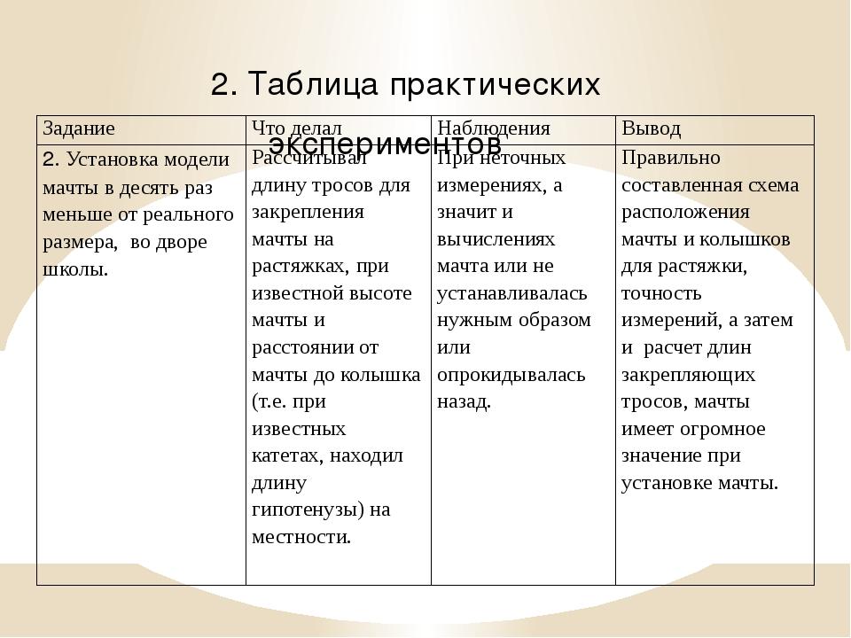 2. Таблица практических экспериментов Задание Что делал Наблюдения Вывод 2. У...