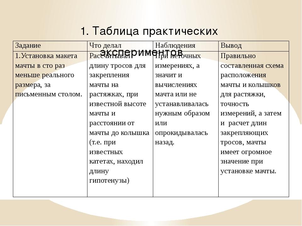 1. Таблица практических экспериментов Задание Что делал Наблюдения Вывод 1.Ус...