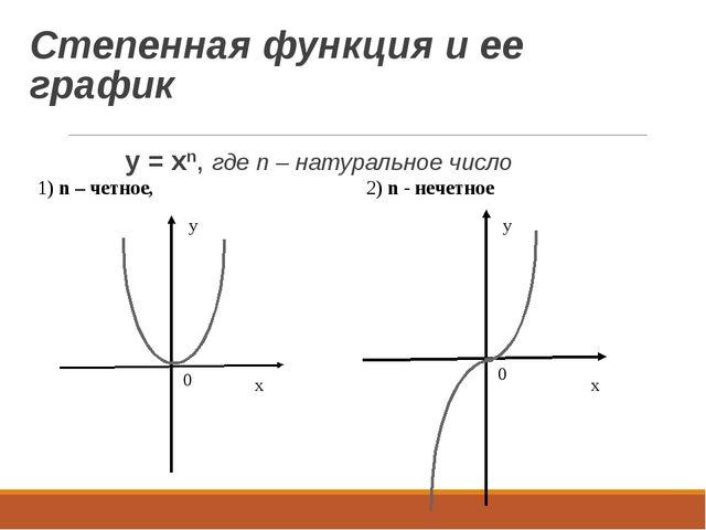 Степенная функция и ее график y = xn, где n – натуральное число 1) n – четное...