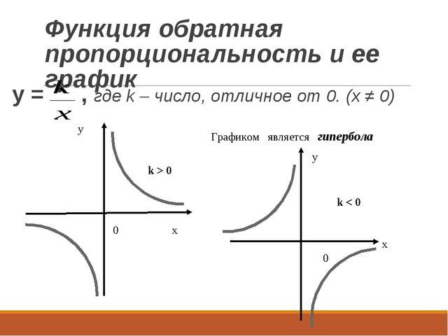 Функция обратная пропорциональность и ее график y = , где k – число, отличное...