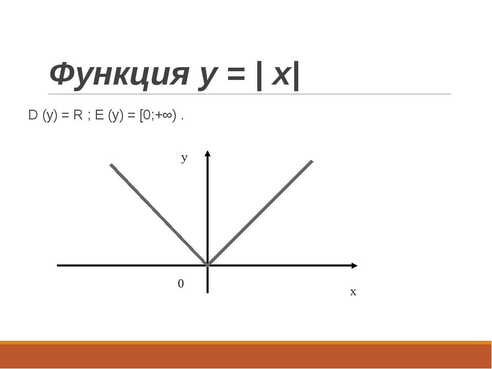 Функция y = | x| D (y) = R ; E (y) = [0;+∞) . x y 0