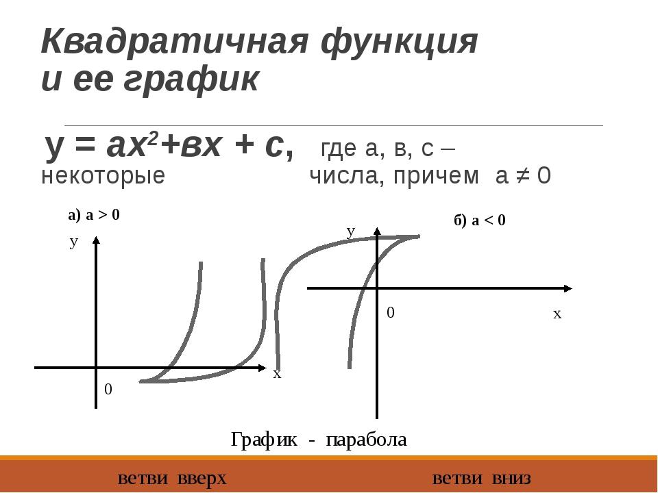 Квадратичная функция и ее график у = ах2+вх + с, где а, в, с – некоторые числ...