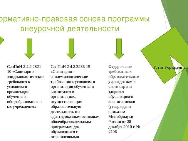 Нормативно-правовая основа программы внеурочной деятельности Федеральный зако...