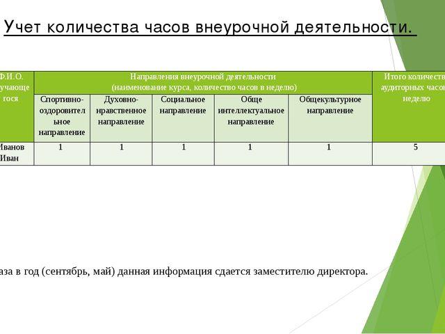 Два раза в год (сентябрь, май) данная информация сдается заместителю директо...