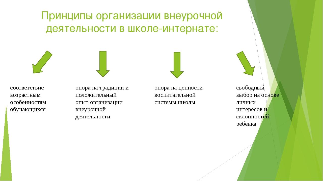 Принципы организации внеурочной деятельности в школе-интернате: соответствие...