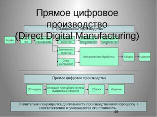 Традиционное производство Чертёж 3D-модель Операции послойного синтеза (аддит