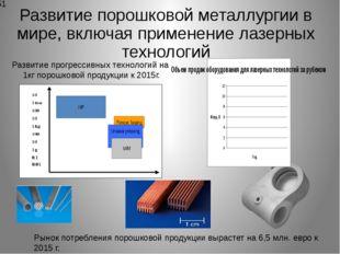 Развитие порошковой металлургии в мире, включая применение лазерных технологи