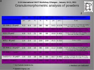 Granulomorphometric analysis of powders * TLS Technik GmbH & Co. ** Sandvik O