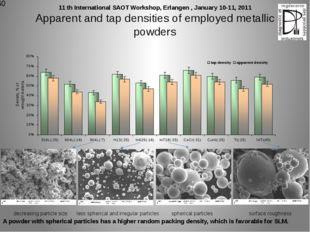 Apparent and tap densities of employed metallic powders decreasing particle s