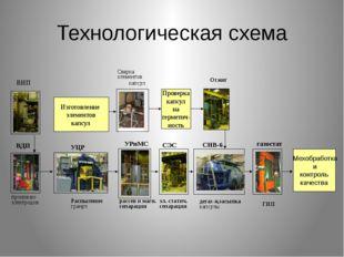 Проверка капсул на герметич- ность Мехобработка и контроль качества ВИП Изго