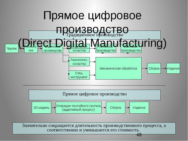 Традиционное производство Чертёж 3D-модель Операции послойного синтеза (аддит...