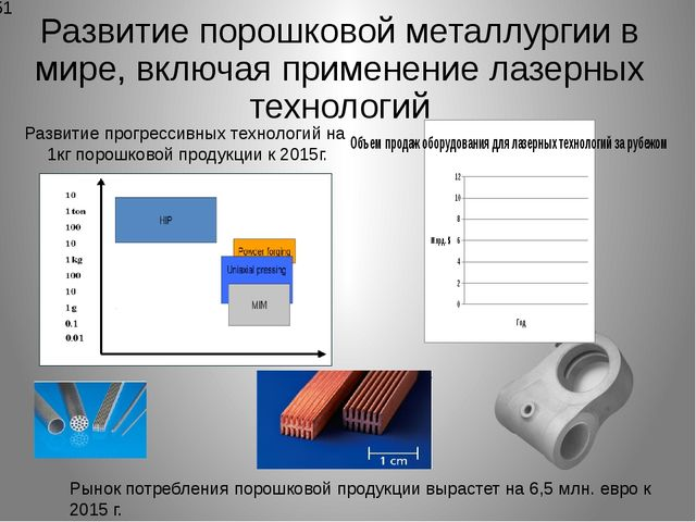 Развитие порошковой металлургии в мире, включая применение лазерных технологи...