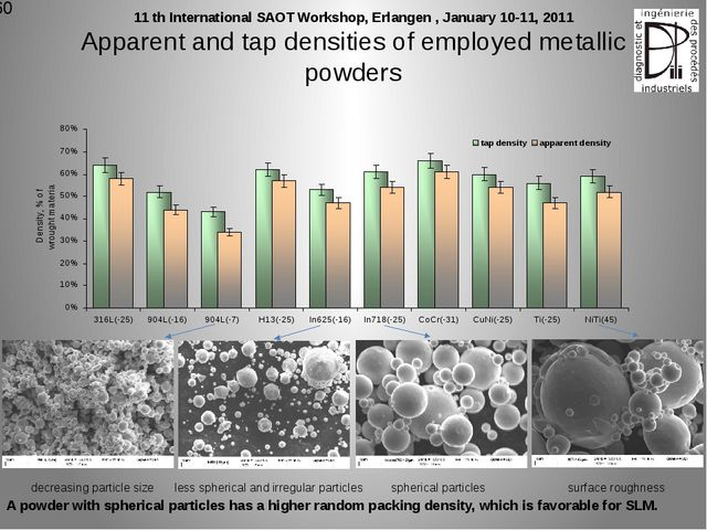 Apparent and tap densities of employed metallic powders decreasing particle s...