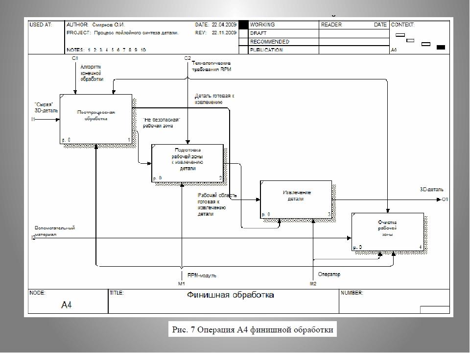 имитационное моделирование и технология послойного синтеза