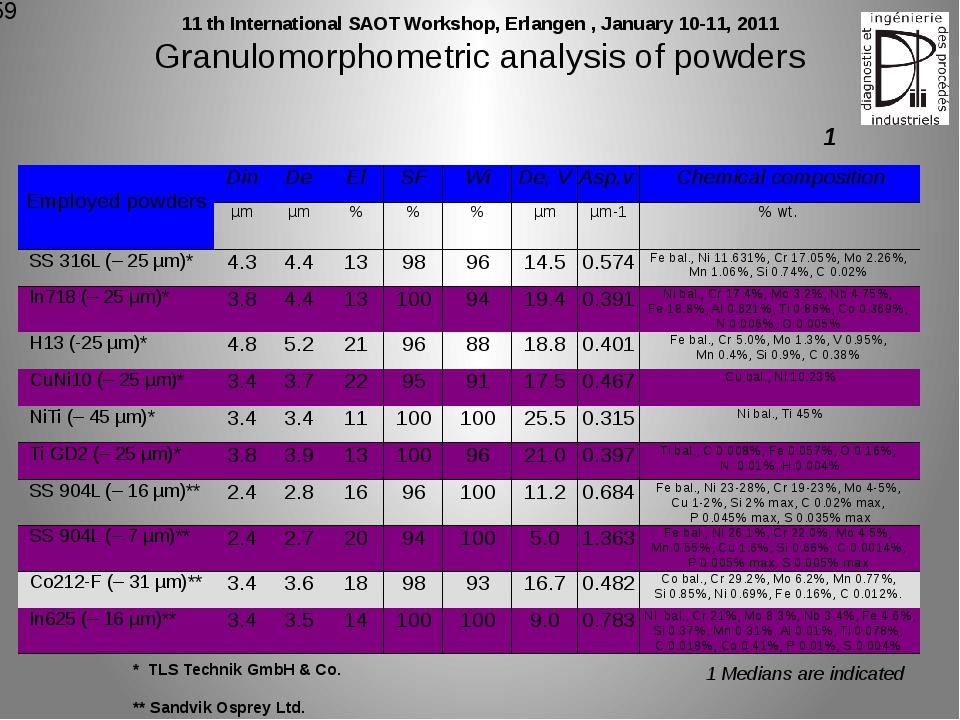 Granulomorphometric analysis of powders * TLS Technik GmbH & Co. ** Sandvik O...