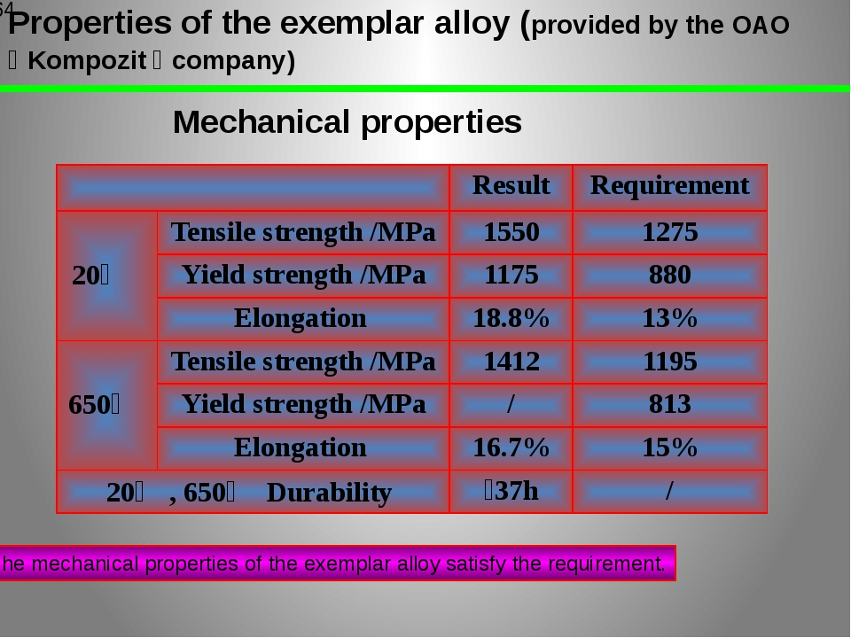 Properties of the exemplar alloy (provided by the OAO 《Kompozit》company) Me...