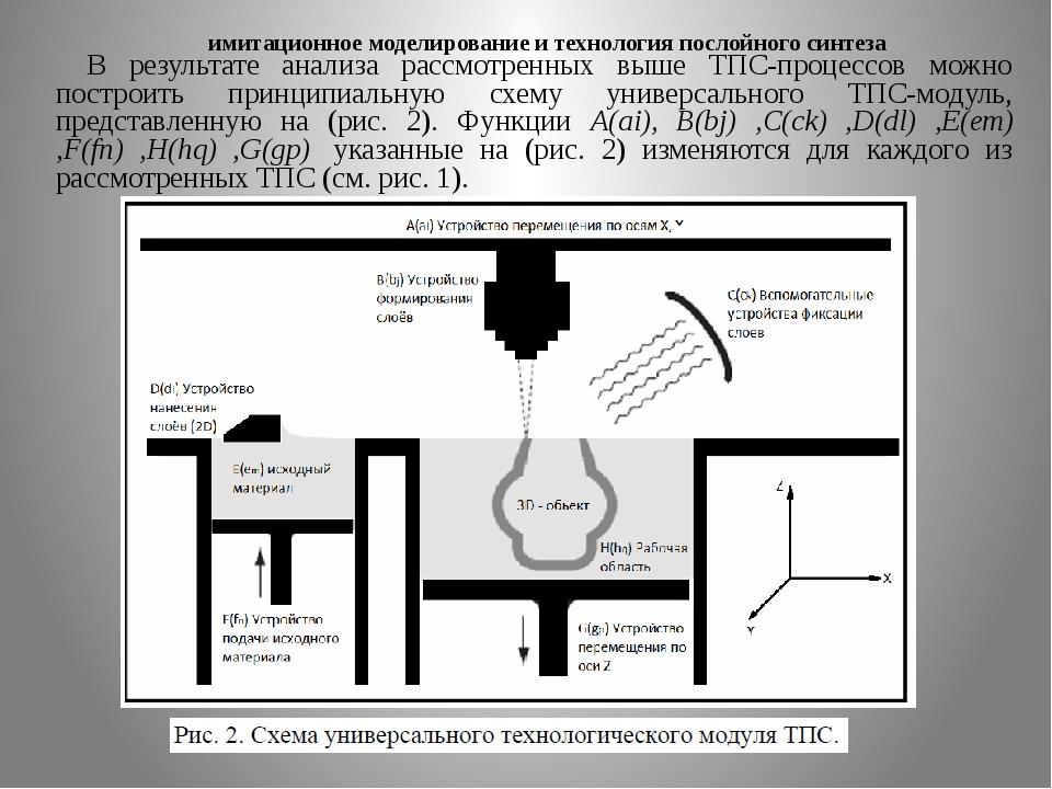 имитационное моделирование и технология послойного синтеза В результате анали...