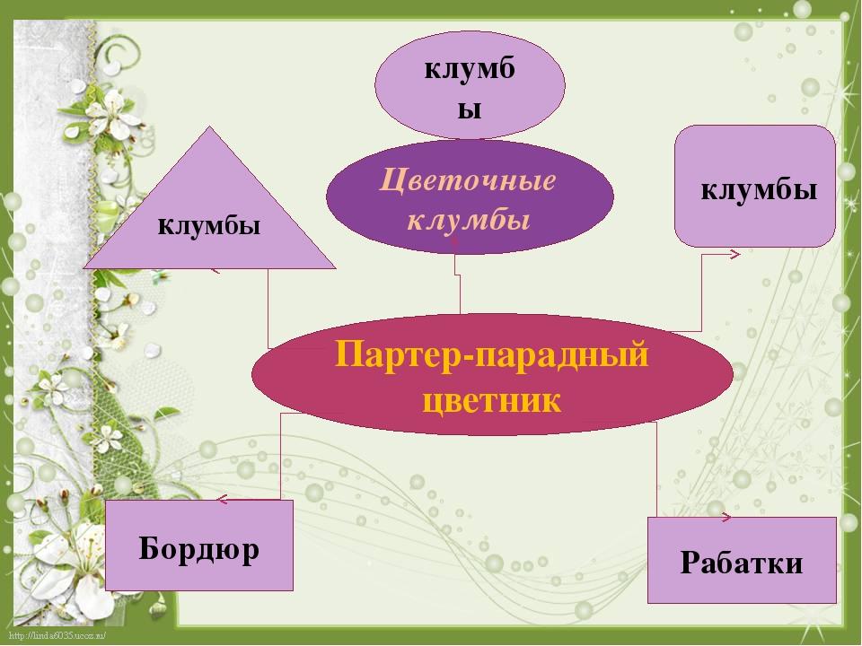 Партер-парадный цветник Цветочныеклумбы клумбы Рабатки Бордюр клумбы клумбы