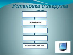 Установка и загрузка ОС Дистрибутив У Системный диск Загрузка ОС Установка ОС