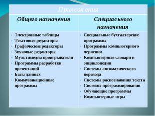 Приложения Общего назначения Специального назначения Электронные таблицы Тек