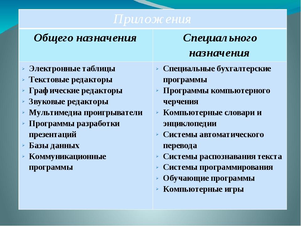 Приложения Общего назначения Специального назначения Электронные таблицы Тек...