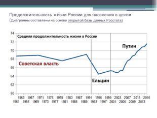 Продолжительность жизни России для населения в целом (Диаграммы составлены на